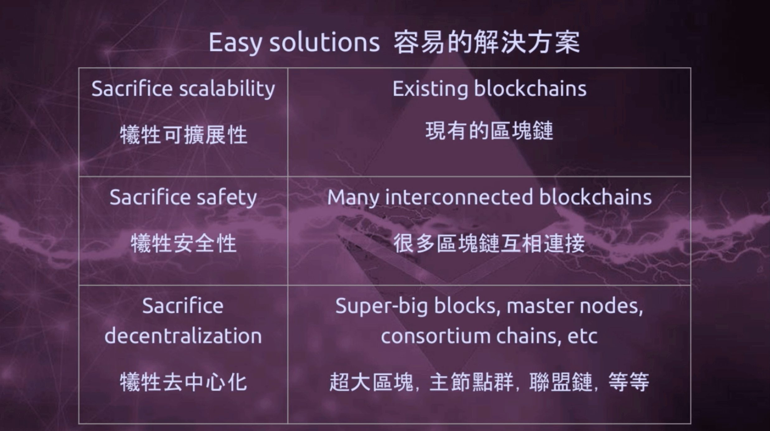 以太坊创办人Vitalik 分享「Ethereum 2.0」将有重大架构革新