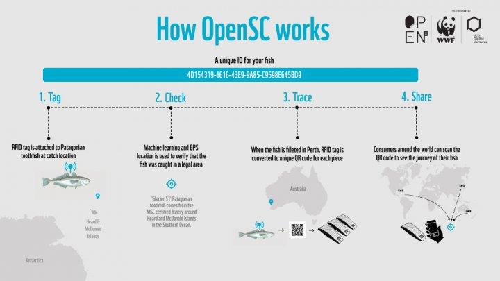 澳洲世界自然基金會推區塊鏈工具OpenSC 建立食品溯源機制- 區塊客