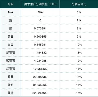 一文詳解台灣最強的 FOMO DEFI 保險:3F MUTUAL,可以買嗎?