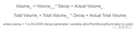 Equalizer的DEX探索:治理代幣的智能分發
