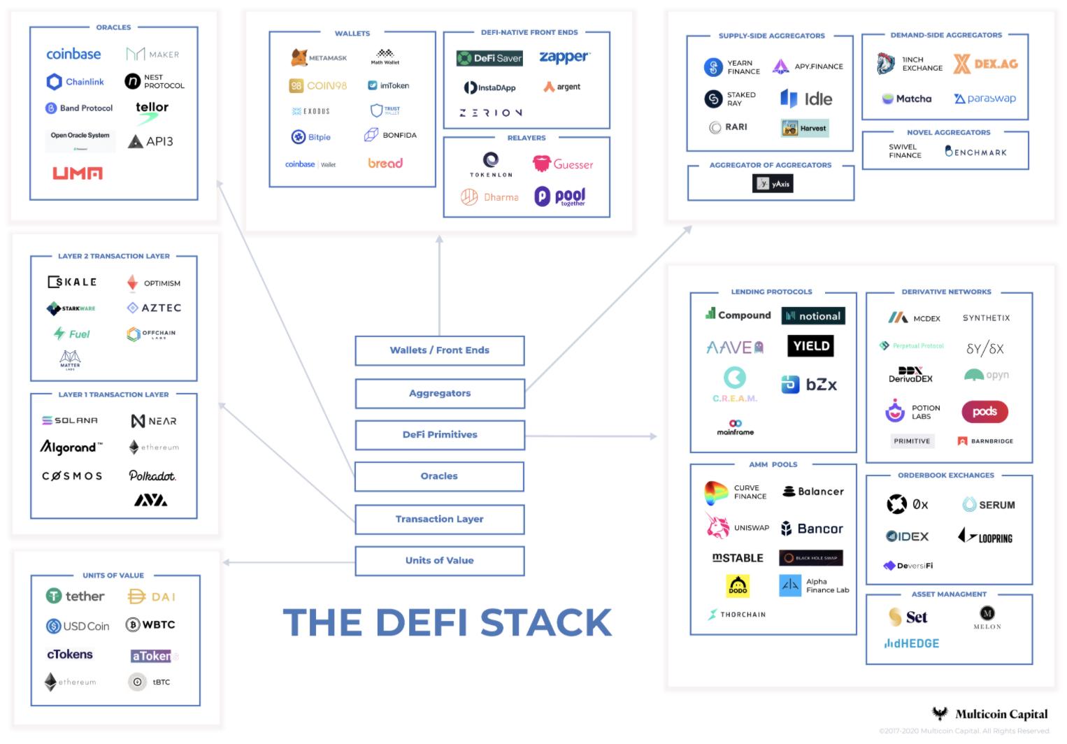 DeFi市場3大風險與8個解決思路