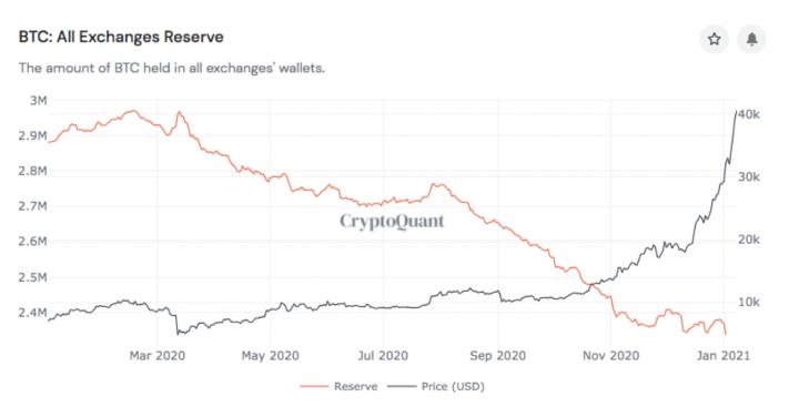 流動性危機=牛市?數據顯示:交易所比特幣持有量下降,「鯨魚」數量不斷增加