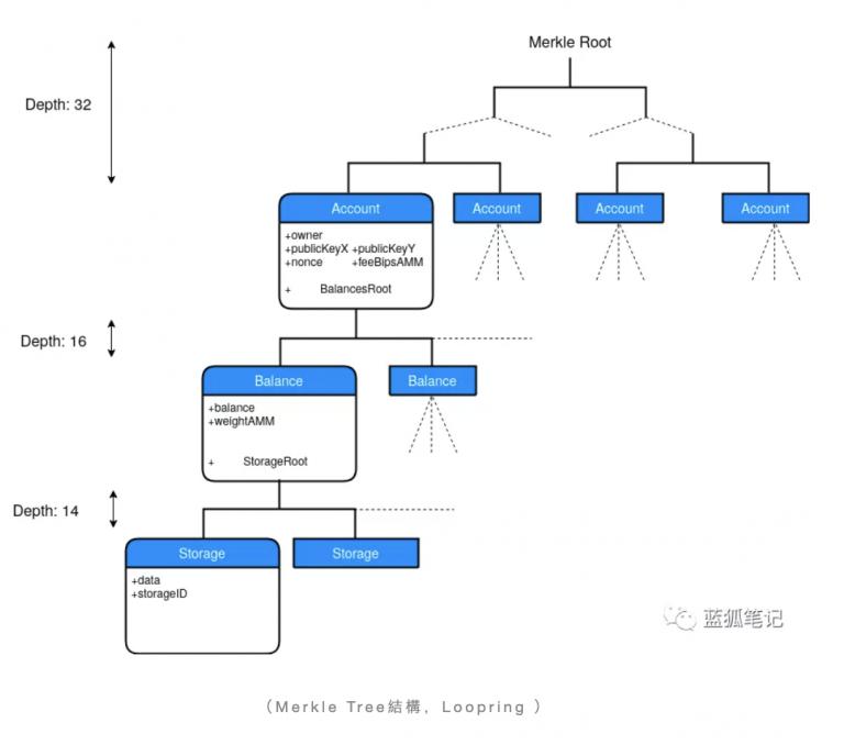 2021年重點趨勢Layer2探索:基於ZKRollup的Loopring